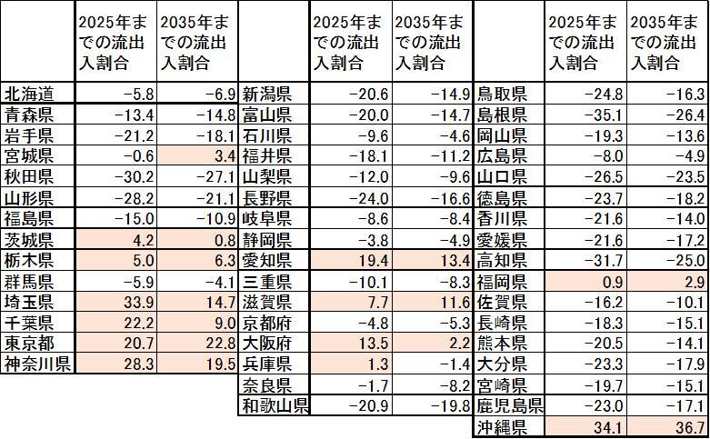 相続対象預貯金のうち県外流出入する割合